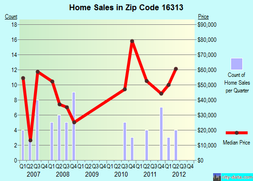 Zip code 16313 (Clarendon, Pennsylvania) real estate house value trends