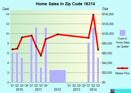 Zip code 16314 (Cochranton, Pennsylvania) real estate house value trends