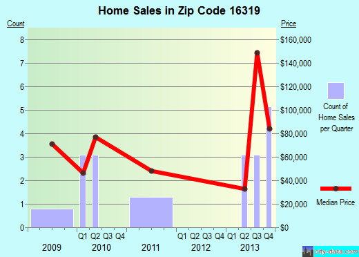 Zip code 16319 (, Pennsylvania) real estate house value trends