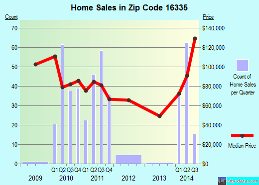 Zip code 16335 (Meadville, Pennsylvania) real estate house value trends