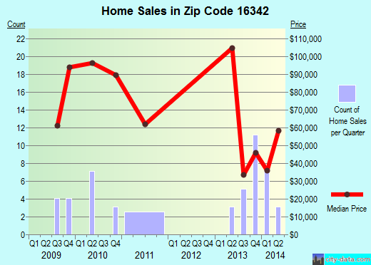 Zip code 16342 (Polk, Pennsylvania) real estate house value trends