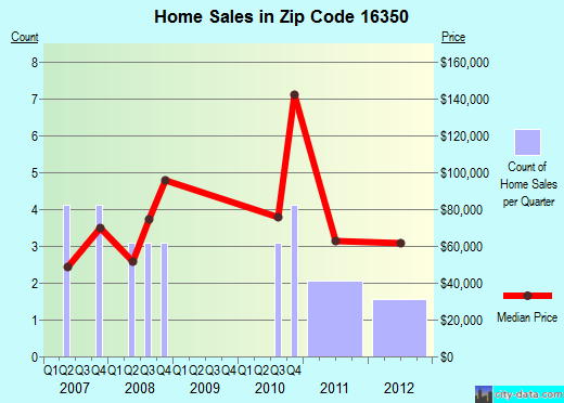 Zip code 16350 (Sugar Grove, Pennsylvania) real estate house value trends