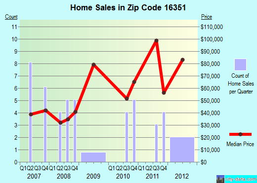 Zip code 16351 (Tidioute, Pennsylvania) real estate house value trends