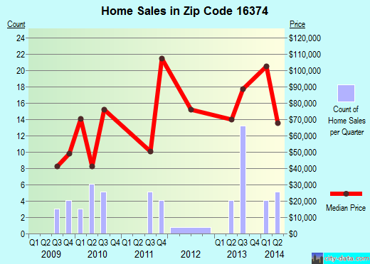 Zip code 16374 (Clintonville, Pennsylvania) real estate house value trends