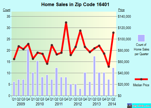 Zip code 16401 (Albion, Pennsylvania) real estate house value trends
