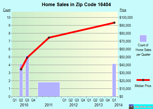 Zip code 16404 (Centerville, Pennsylvania) real estate house value trends