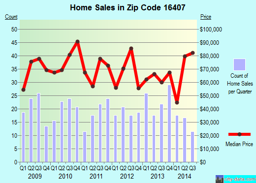 Zip code 16407 (Corry, Pennsylvania) real estate house value trends