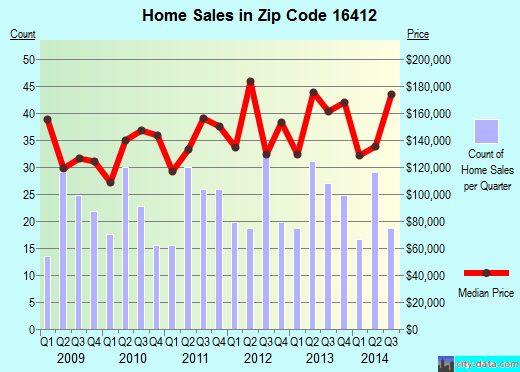 Zip code 16412 (Edinboro, Pennsylvania) real estate house value trends