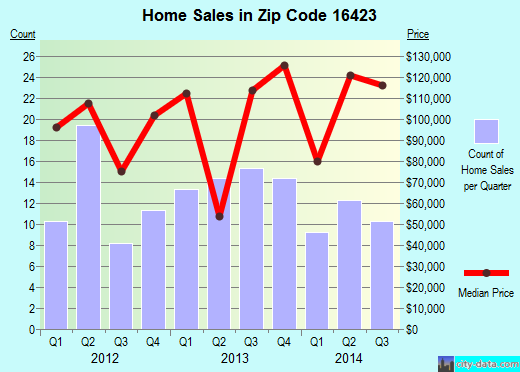 Zip code 16423 (Lake City, Pennsylvania) real estate house value trends