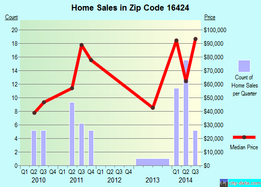 Zip code 16424 (Pymatuning Central, Pennsylvania) real estate house value trends