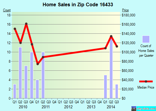 Zip code 16433 (Saegertown, Pennsylvania) real estate house value trends