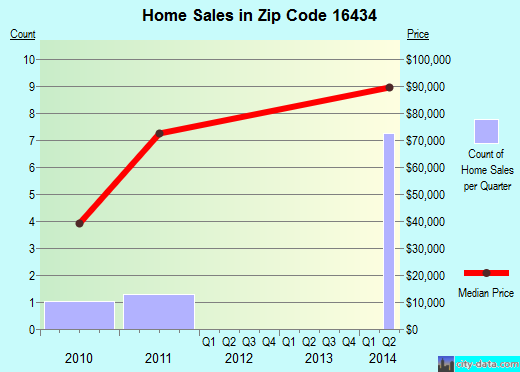 Zip code 16434 (Spartansburg, Pennsylvania) real estate house value trends