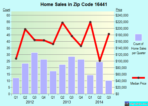 Zip code 16441 (Waterford, Pennsylvania) real estate house value trends