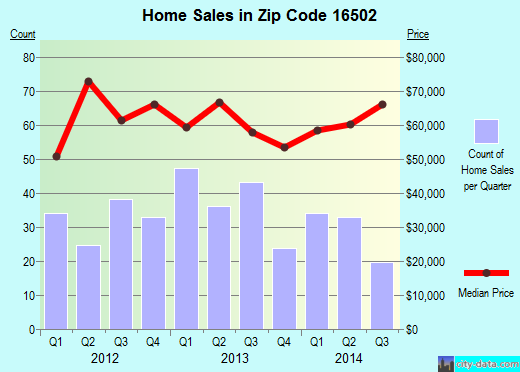 Zip code 16502 (Erie, Pennsylvania) real estate house value trends