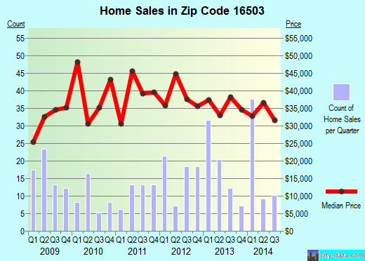 Zip code 16503 (Erie, Pennsylvania) real estate house value trends