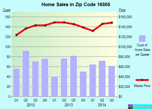 Zip code 16505 (Erie, Pennsylvania) real estate house value trends