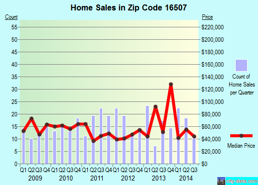 Zip code 16507 (ERIE, Pennsylvania) real estate house value trends