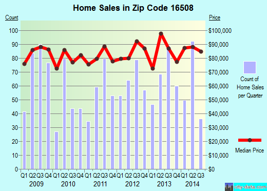 Zip code 16508 (Erie, Pennsylvania) real estate house value trends