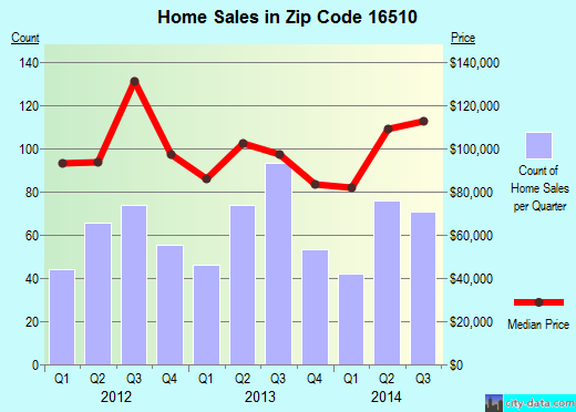 Zip code 16510 (Northwest Harborcreek, Pennsylvania) real estate house value trends