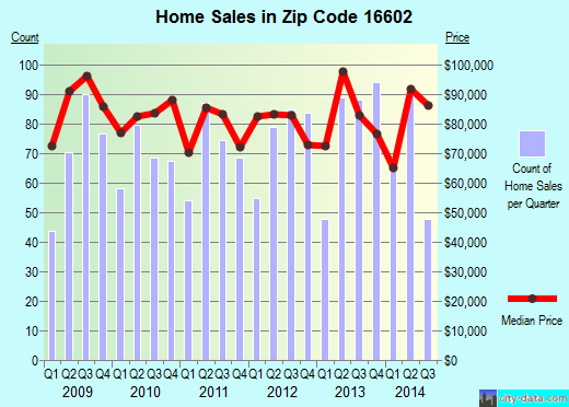 Zip code 16602 (Altoona, Pennsylvania) real estate house value trends