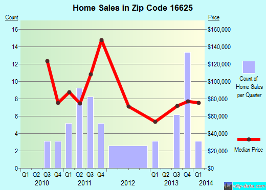 Zip code 16625 (Claysburg, Pennsylvania) real estate house value trends