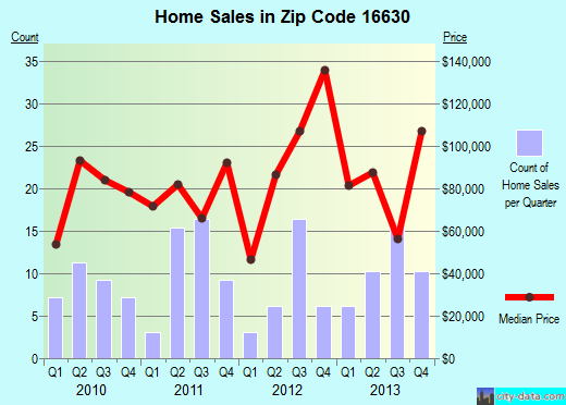Zip code 16630 (Cresson, Pennsylvania) real estate house value trends