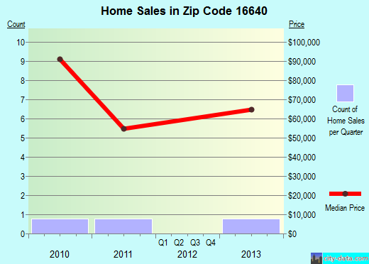 Zip code 16640 (, Pennsylvania) real estate house value trends