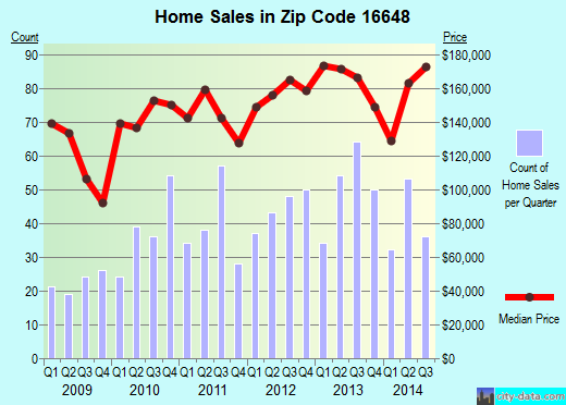 Zip code 16648 (Hollidaysburg, Pennsylvania) real estate house value trends