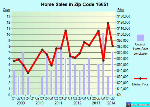 Zip code 16651 (HOUTZDALE, Pennsylvania) real estate house value trends