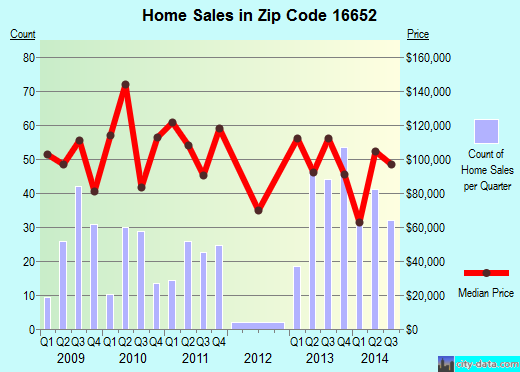 Zip code 16652 (Huntingdon, Pennsylvania) real estate house value trends