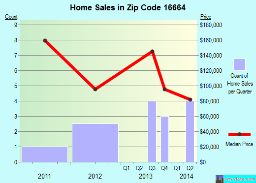 Zip code 16664 (, Pennsylvania) real estate house value trends