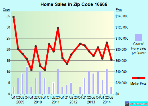 Zip code 16666 (Osceola Mills, Pennsylvania) real estate house value trends