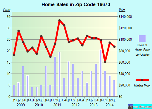 Zip code 16673 (Roaring Spring, Pennsylvania) real estate house value trends