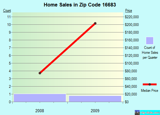 Zip code 16683 (, Pennsylvania) real estate house value trends