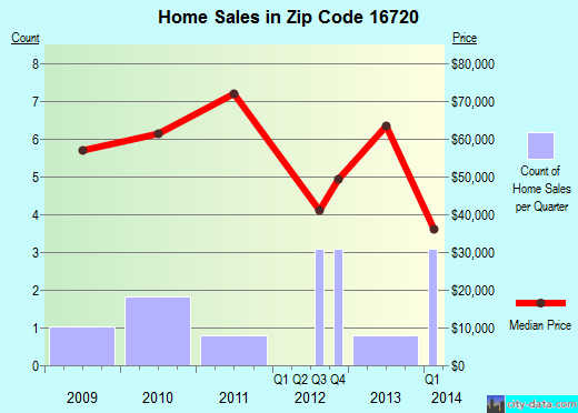 Zip code 16720 (Austin, Pennsylvania) real estate house value trends