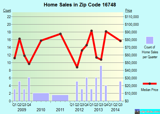 Zip code 16748 (Shinglehouse, Pennsylvania) real estate house value trends