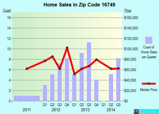 Zip code 16749 (Smethport, Pennsylvania) real estate house value trends