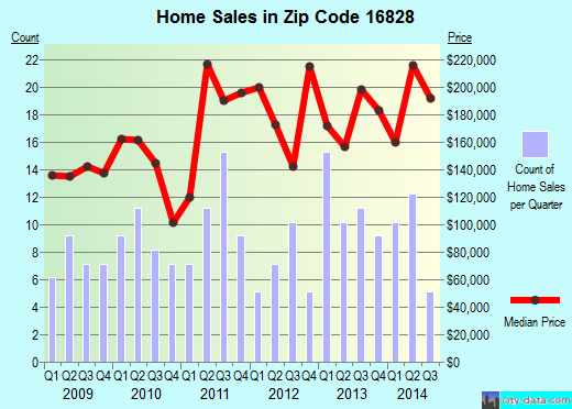 Zip code 16828 (Centre Hall, Pennsylvania) real estate house value trends