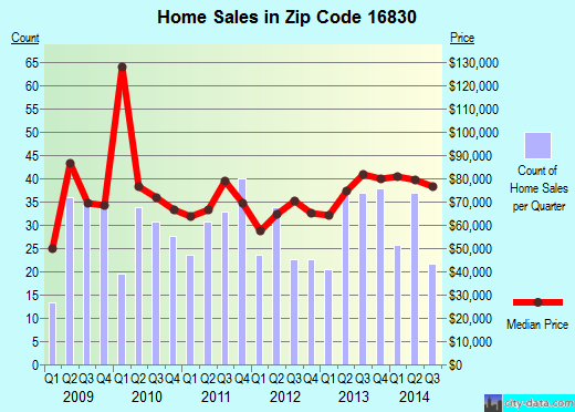 Zip code 16830 (Clearfield, Pennsylvania) real estate house value trends
