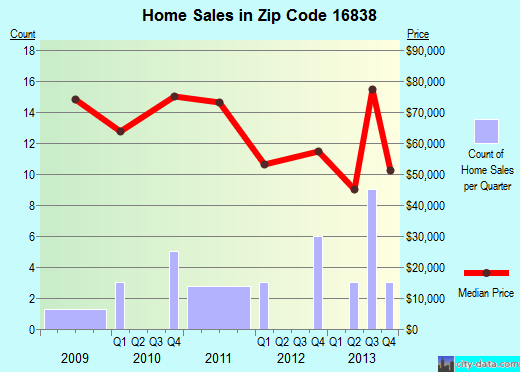 Zip code 16838 (Grampian, Pennsylvania) real estate house value trends