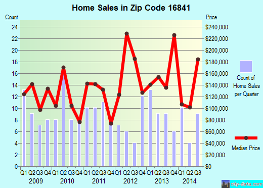 Zip code 16841 (Nittany, Pennsylvania) real estate house value trends