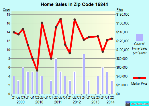 Zip code 16844 (Julian, Pennsylvania) real estate house value trends