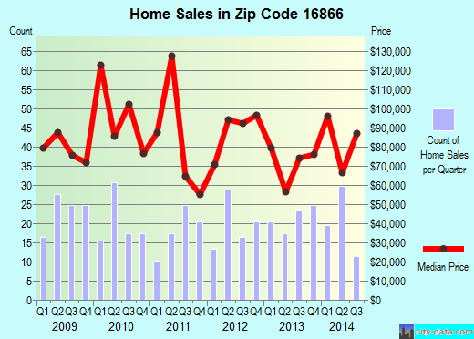 Zip code 16866 (PHILIPSBURG, Pennsylvania) real estate house value trends