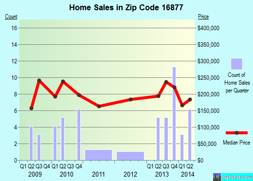 Zip code 16877 (, Pennsylvania) real estate house value trends