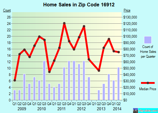Zip code 16912 (BLOSSBURG, Pennsylvania) real estate house value trends
