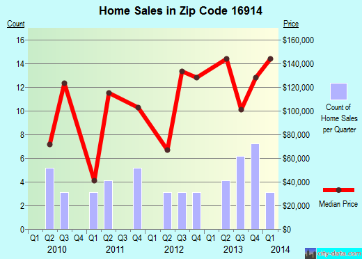 Zip code 16914 (, Pennsylvania) real estate house value trends
