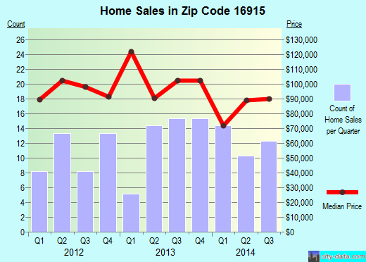 Zip code 16915 (Coudersport, Pennsylvania) real estate house value trends