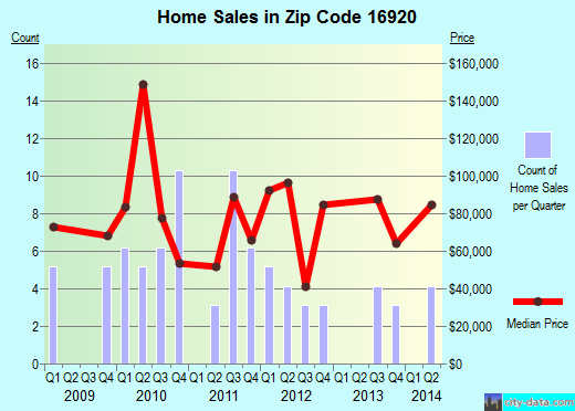 Zip code 16920 (Elkland, Pennsylvania) real estate house value trends