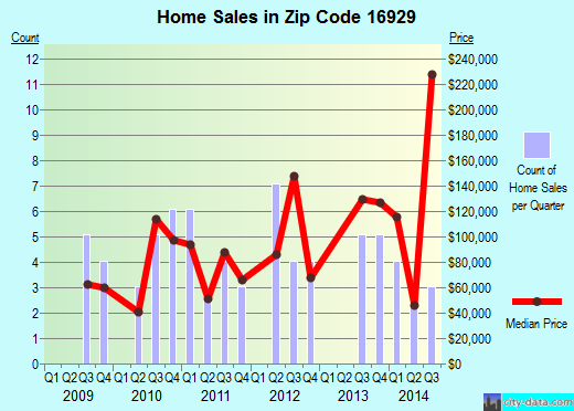 Zip code 16929 (Lawrenceville, Pennsylvania) real estate house value trends