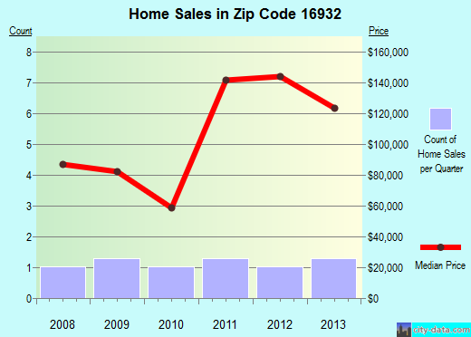 Zip code 16932 (, Pennsylvania) real estate house value trends